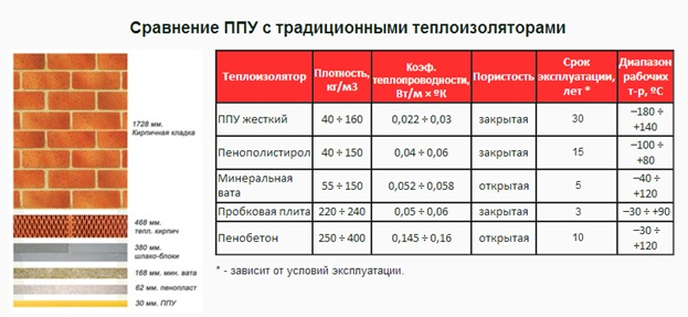 пенополиуретан характеристики цена
