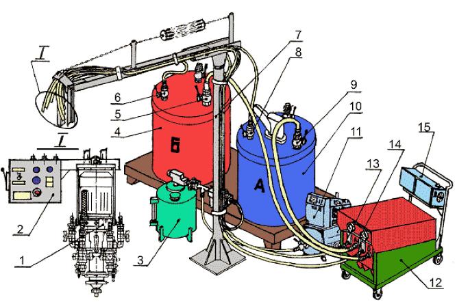 Принципиальная схема комплекса оборудования для изготовления ППУ-изделий
